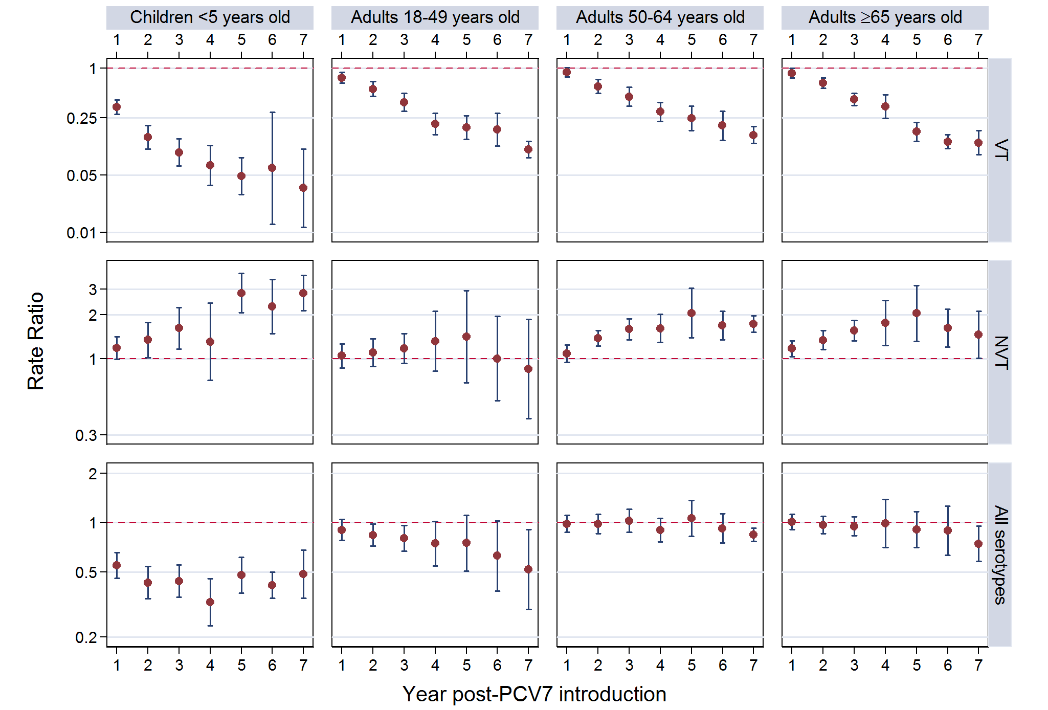 Post-PCV7 introduction invasive pneumococcal disease summary rate ratios.