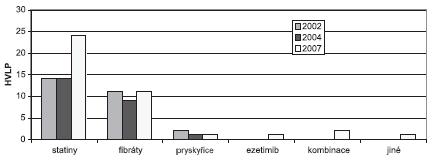 Vývoj počtu léčivých přípravků se stanovenou úhradou podle číselníku VZP (bez ohledu na různé síly a velikosti balení) (AISLP)