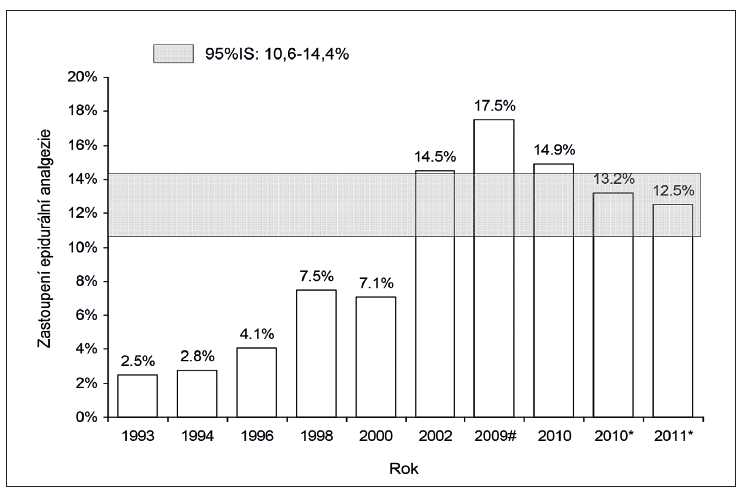 Vývoj četnosti epidurální analgezie v ČR v letech 1993-2011. Zdroj dat označených * (2010, 2011) - studie OBAAMA-CZ, označených # (2009) - Pařízek et al. 2012 [8], ostatní (1993, 1994, 1996, 1998, 2000, 2001, 2010) Pařízek et al. [6] Data mimo vyznačený 95% interval spolehlivosti (95% CI) lze považovat za statisticky významně rozdílná.