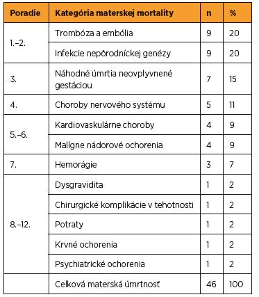Materská mortalita podľa príčiny úmrtia v SR v rokoch 2007–2012 (zdroj SGPS)