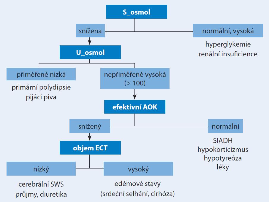 Diferenciální diagnostika hyponatremie.