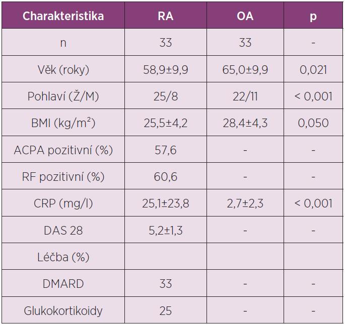 Charakteristika pacientů zařazených do studie analyzující koncentrace adipokinů vaspinu a omentinu v synoviální tekutině u RA a OA.