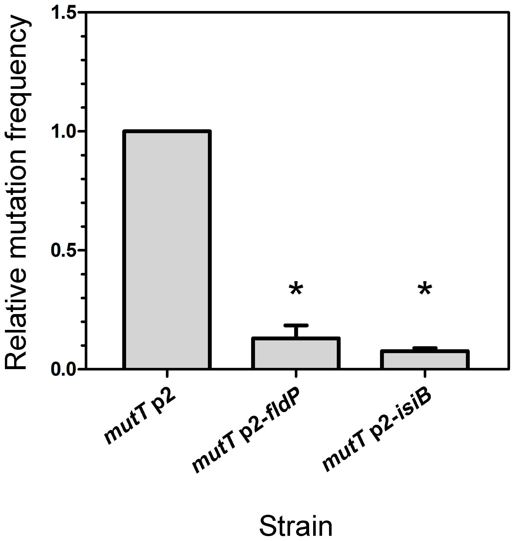 FldP decreases the H<sub>2</sub>O<sub>2</sub>-induced mutation frequency in <i>mutT</i>-deficient <i>P. aeruginosa</i>.