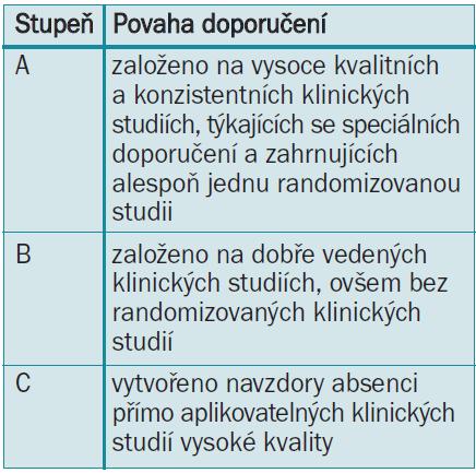 Stupně doporučení guidelines [3].