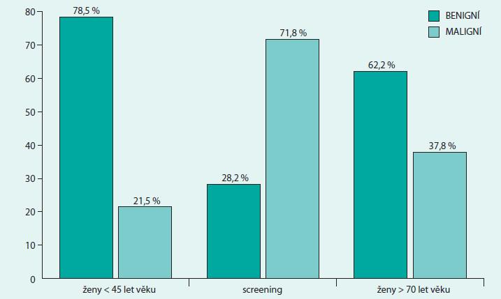 Poměr výsledků provedených core biopsií v % dle věkových skupin