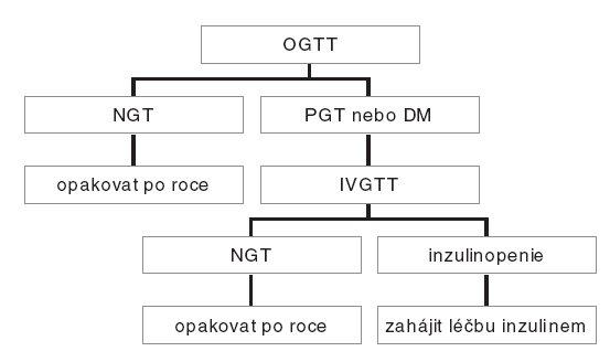 Doporučený algoritmus vyšetřování glukózové tolerance pacientů s cystickou fibrózou starších 10 let. DM – diabetes mellitus; IVGTT – intravenózní glukózový toleranční test; NGT – normální glukózová tolerance;  OGTT –orální glukózový toleranční test; PGT – porušená glukózová tolerance