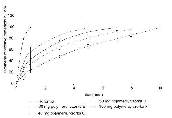 Liberačný profil liečiva z hydrofilnej matricovej tablety obsahujúcej Gelcarin® GP 379 NF