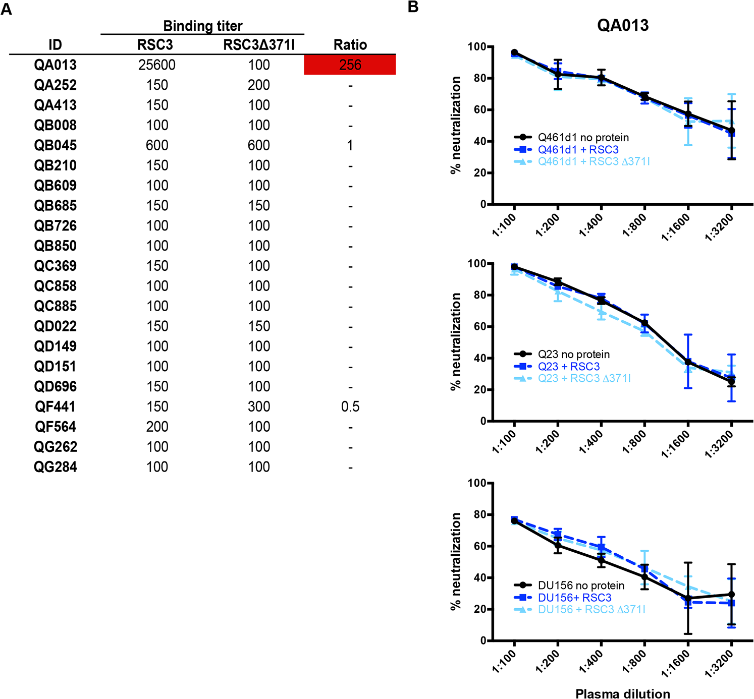 Differential binding of RSC3 and RSC3Δ371I proteins and their ability to compete for CD4-binding site-specific antibodies in a neutralization assay.