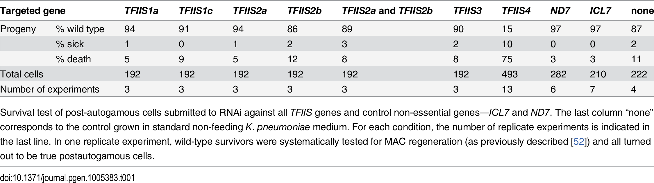 RNAi-screening for essential <i>TFIIS</i> genes.