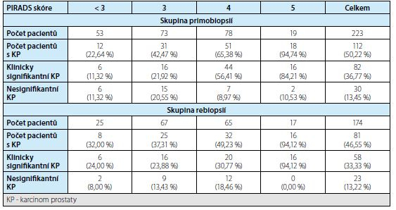 Detekce karcinomu prostaty podle PIRADS skóre ve skupině primobiopsií a rebiopsií<br>