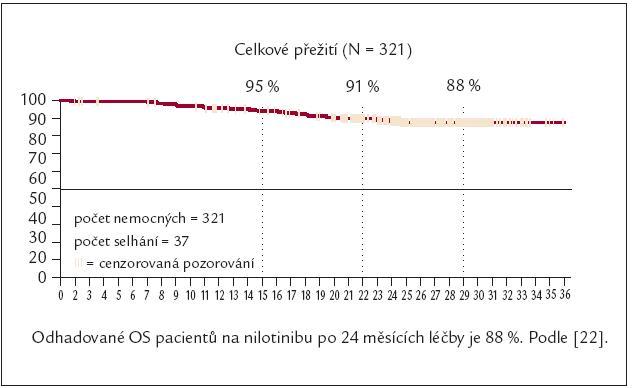 Celkové přežívání nemocných rezistentních nebo netolerujících imatinib po různých dávkách tyrozinových kináz 2. generace – po nilotinibu.
