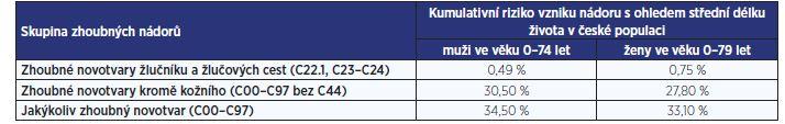Kumulativní riziko vzniku prvního nádorového onemocnění u člověka v české populaci v období 2012–2016<br> (zdroje: Národní onkologický registr ČR, ÚZIS ČR)