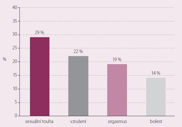 Prevalence ženských dysfunkcí v souvislosti s mužskými poruchami [1].