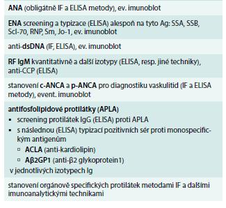 Základní panel vyšetřovaných autoprotilátek u podezření na systémové onemocnění pojiva