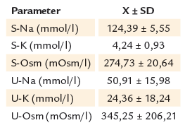 Priemerné hladiny Na, K, osmolality v sére a moči u pacientov s hyponatriémiou.
