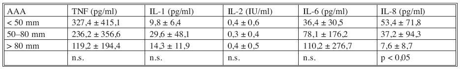 Korelace plazmatických hladin cytokinů s průměrem AAA Tab. 2. Correlation between the cytokines plasmatic levels and the AAA diametres