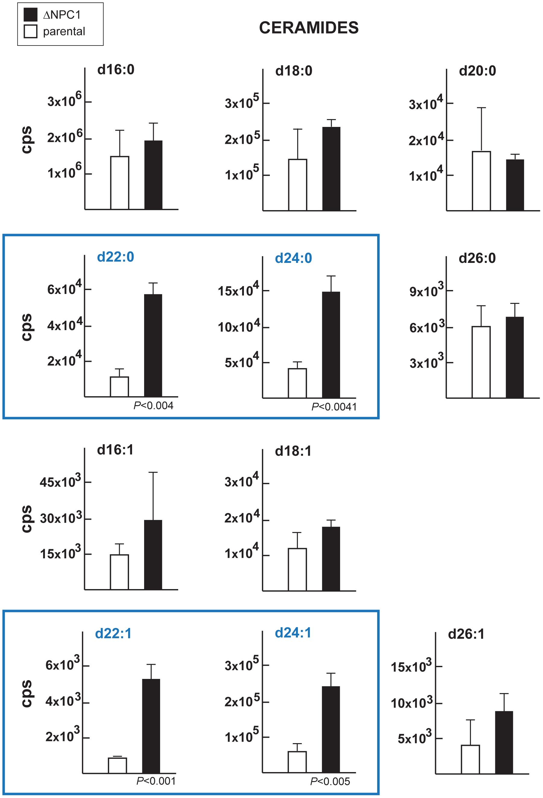 Content in ceramides in TgNCR1-deficient parasites.