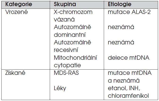 Kategorie sideroblastické anemie.