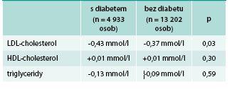 Změna krevních lipidů při léčbě kombinací simvastatin 40 mg + ezetimib (po adjustaci na placebo): pacienti s diabetem a pacienti bez diabetu