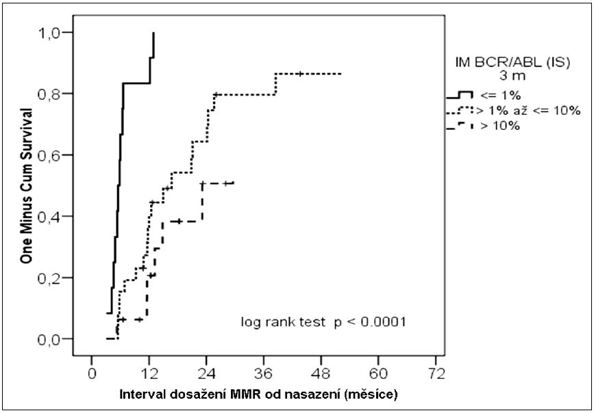 Kumulativní pravděpodobnost dosažení MMR podle molekulární odpovědi ve 3. měsíci léčby.
