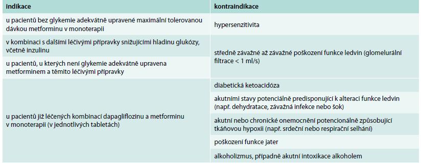 Přehled indikací a kontraindikací fixní kombinace dapagliflozinu a metforminu (podle SPC přípravku XIGDUO). Upraveno podle [9]