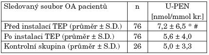 Hladiny pentosidinu v moči (U-PEN) pacientů s pokročilou formou osteoartrózy (OA) kolenních a kyčelních kloubů před a 6 měsíců po provedení totální kloubní náhrady. Po operaci došlo k poklesu koncentrací U-PEN, které se téměř vyrovnaly hladinám U-PEN u zdravé kontrolní skupiny.