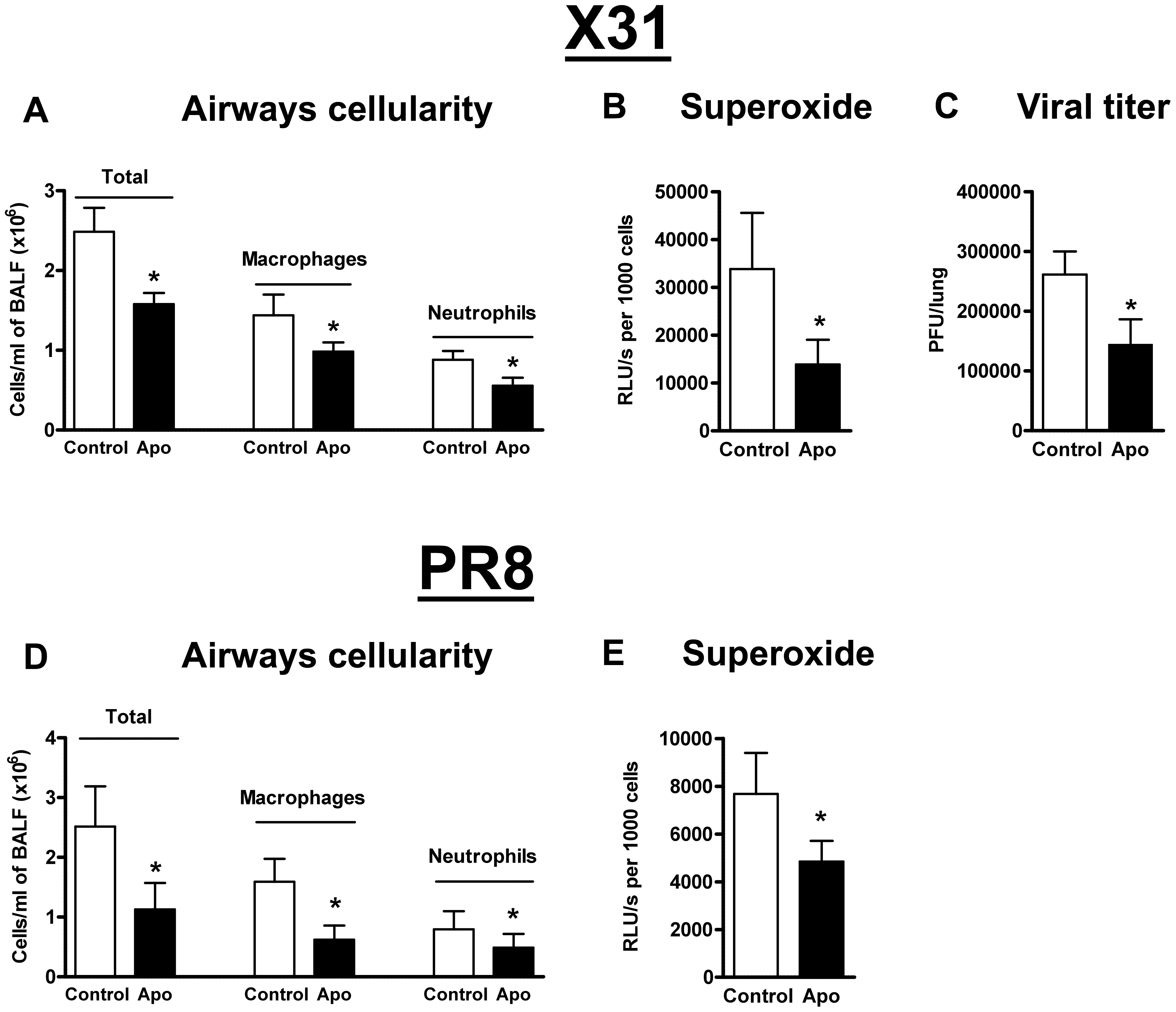Pharmacological inhibition of Nox2 oxidase activity.
