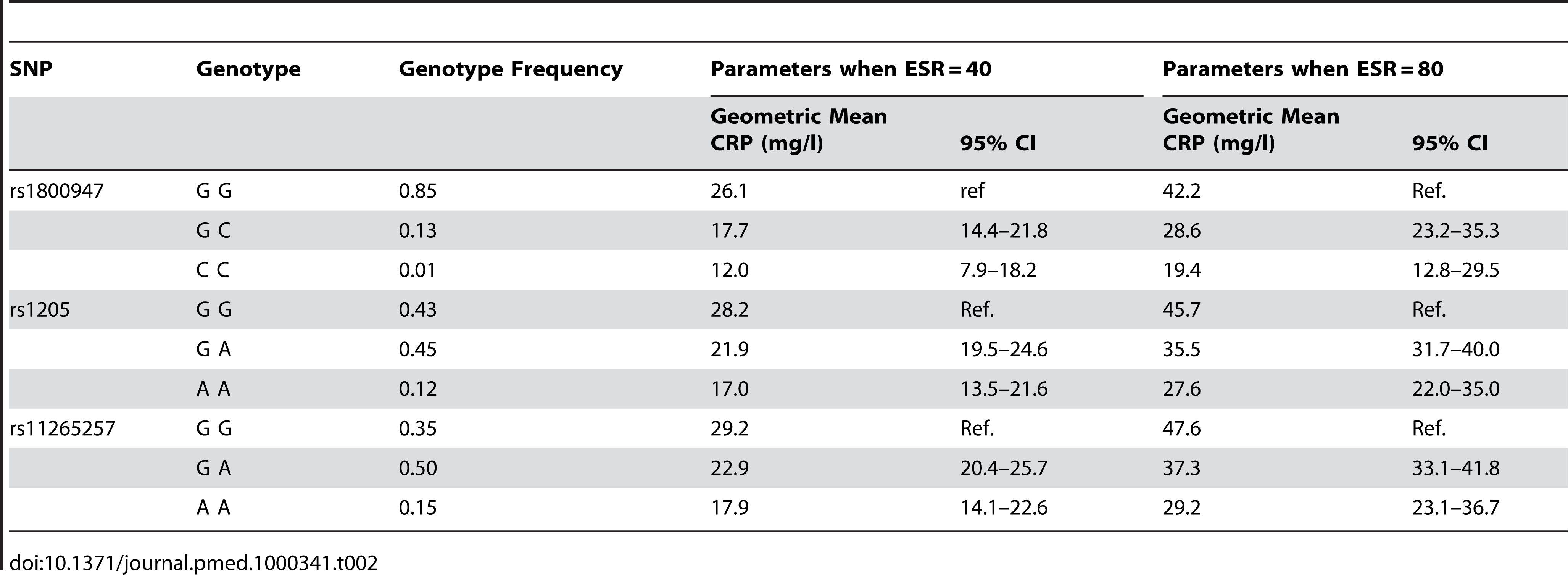 CRP parameter estimates (geometric mean) from the combined cohorts.