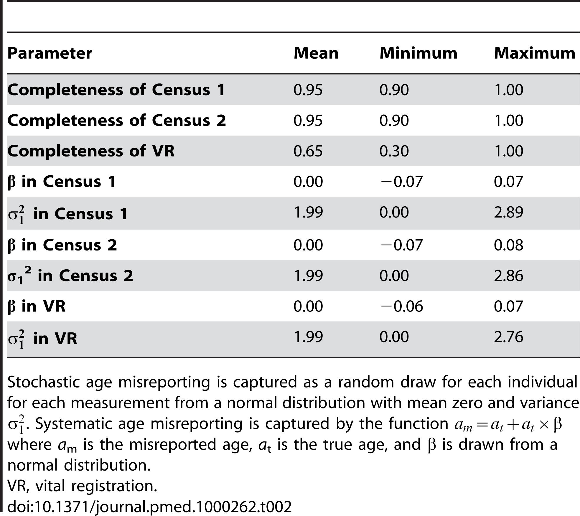 Simulation measurement model parameter distributions.