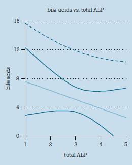Korelácia medzi hladinou žlčových kyselín a celkovou aktivitou alkalickej fosfatázy v kontrolnom súbore gravidných žien.