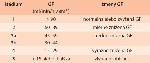 Klasifi kácia chronických chorôb obličiek vytvorená pracovnou skupinou NKF-K/DOQI (NKF-K/DOQI Work Group 2002, update 2007) a KDIGO 2012 [1,15,16]