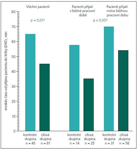 Procentuální zastoupení pacientů léčených do 60 min v kontrolní a cílové skupině, v pravé části zvlášť pro pacienty přijaté v pracovní době a v době služby. V cílové skupině došlo k výraznému nárůstu pacientů léčených do 60 min, zejména mezi pacienty léčenými v pracovní době.