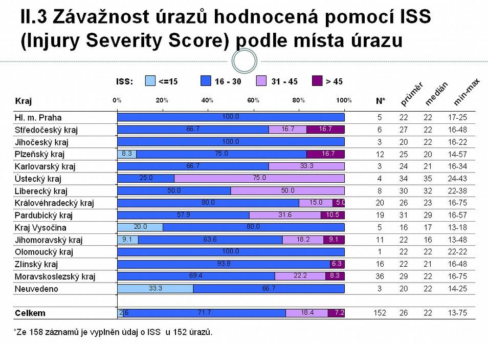 Závažnost úrazů hodnocená pomocí ISS podle místa úrazu (zdroj NRDU 2008)