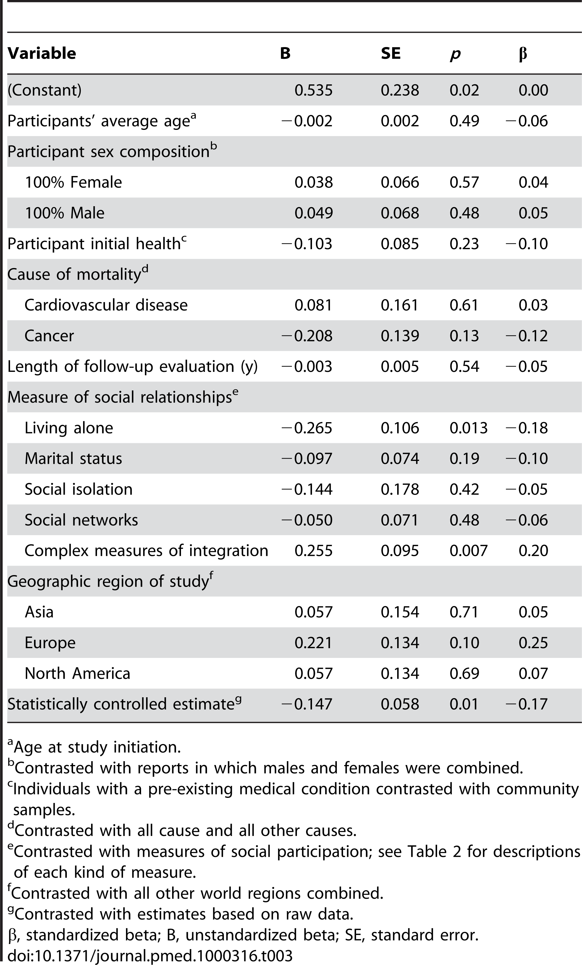 Weighted average effect sizes across different measures of social relationships.
