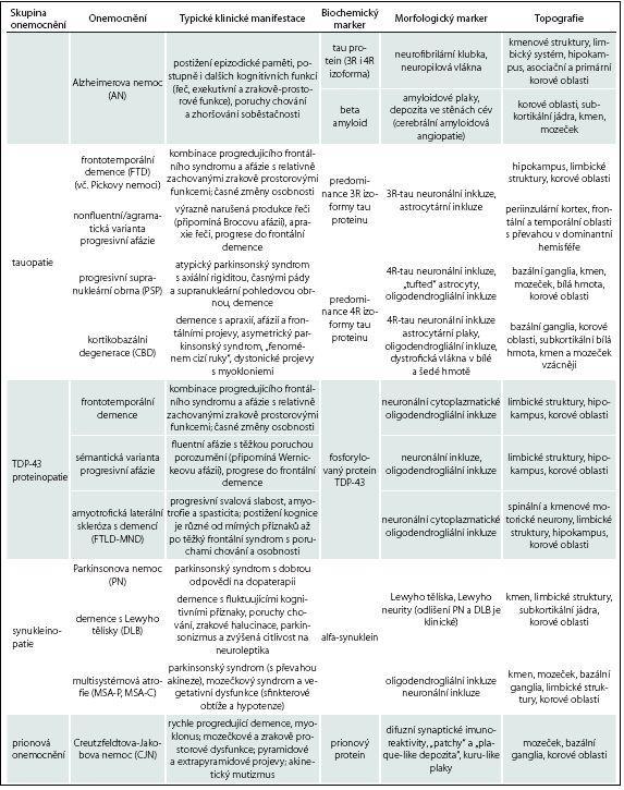 Srovnání typických klinických projevů a neuropatologických markerů neurodegenerativních demencí [34].