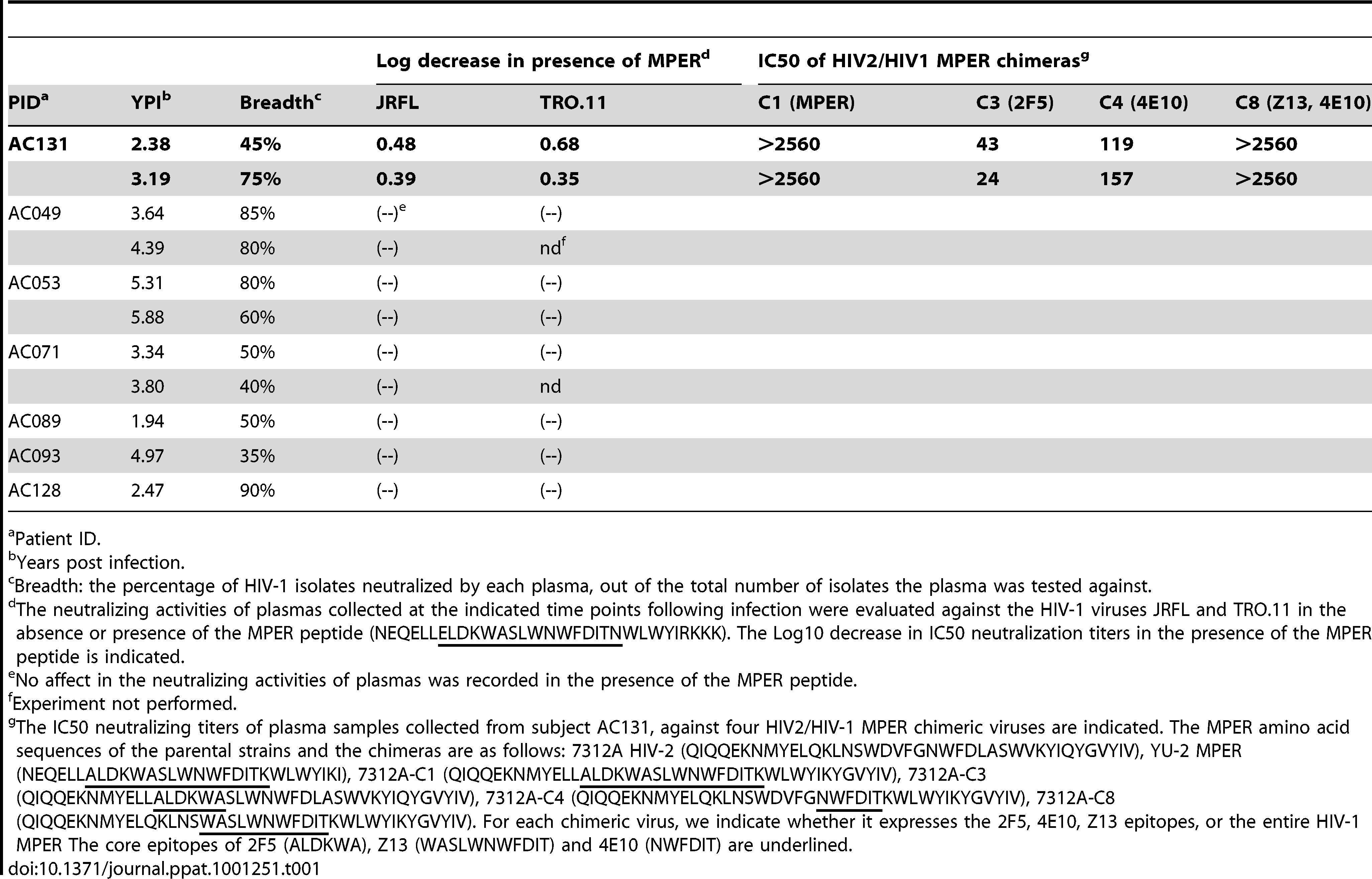 Contribution of anti-MPER antibodies to the plasma's cross-neutralizing activities.