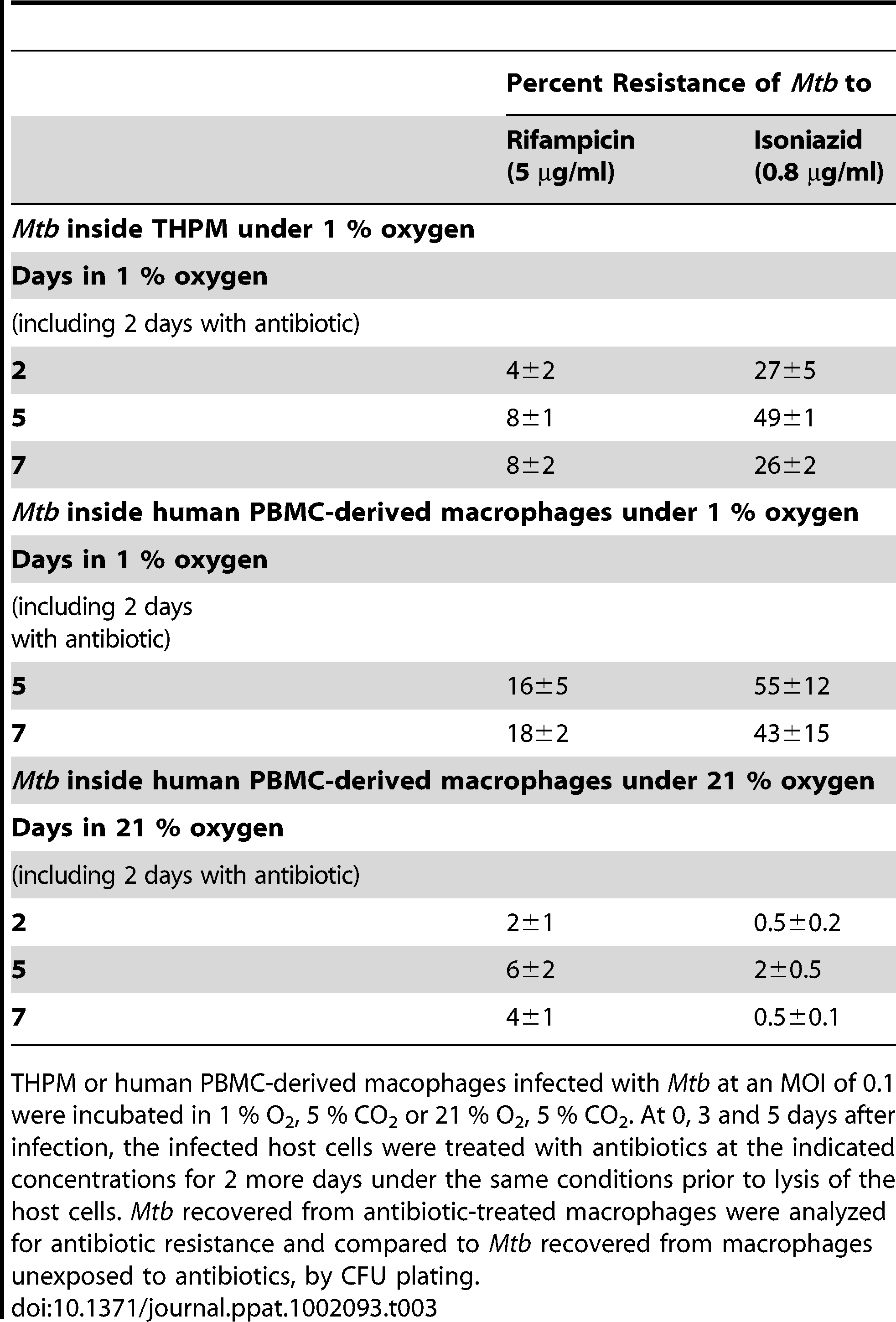 <i>Mtb</i> within hypoxic lipid-loaded macrophages develops phenotypic tolerance to antibiotics.