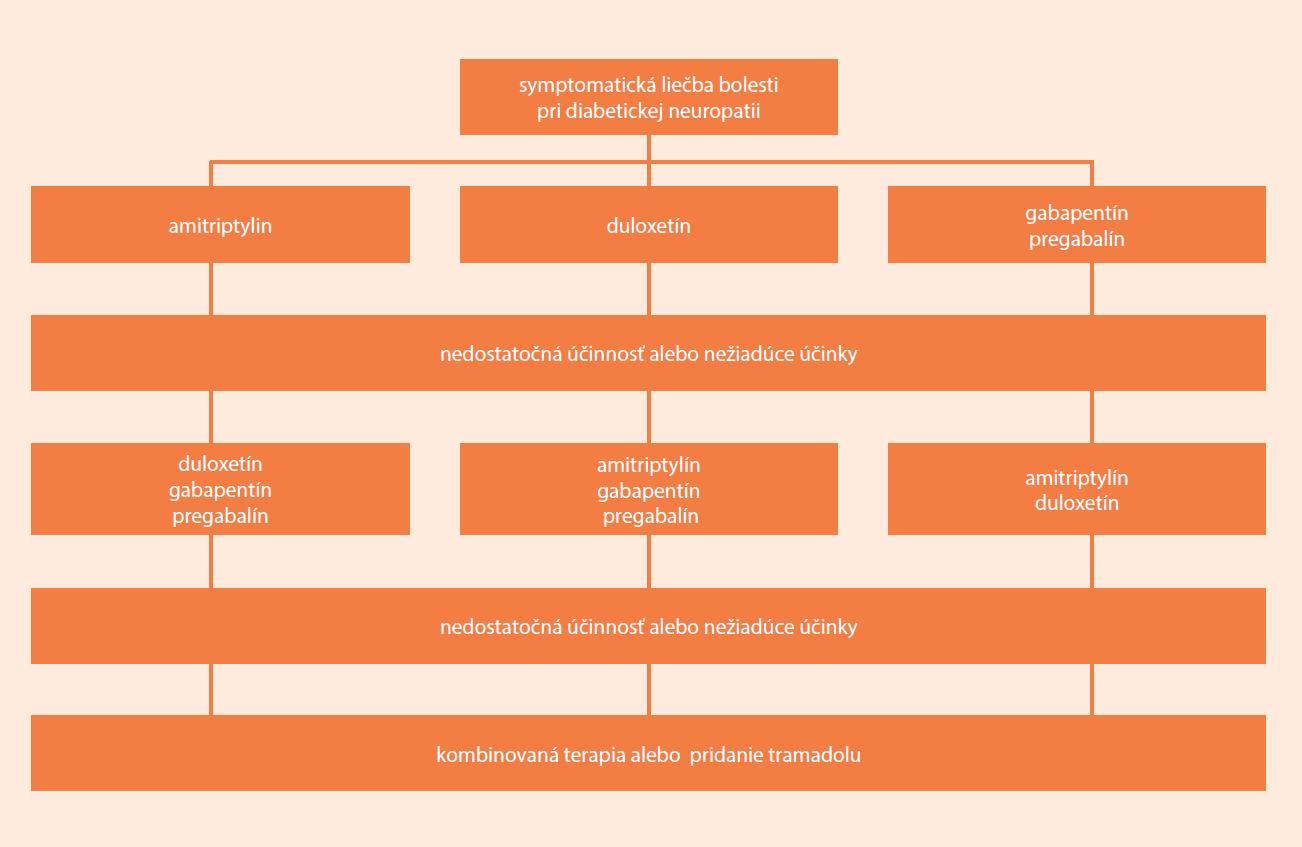 Schéma 2. Symptomatická liečba bolestivej formy diabetickej neuropatie
