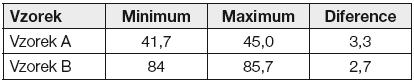 Diference výsledků měření RELA (referenční laboratoře IFCC)