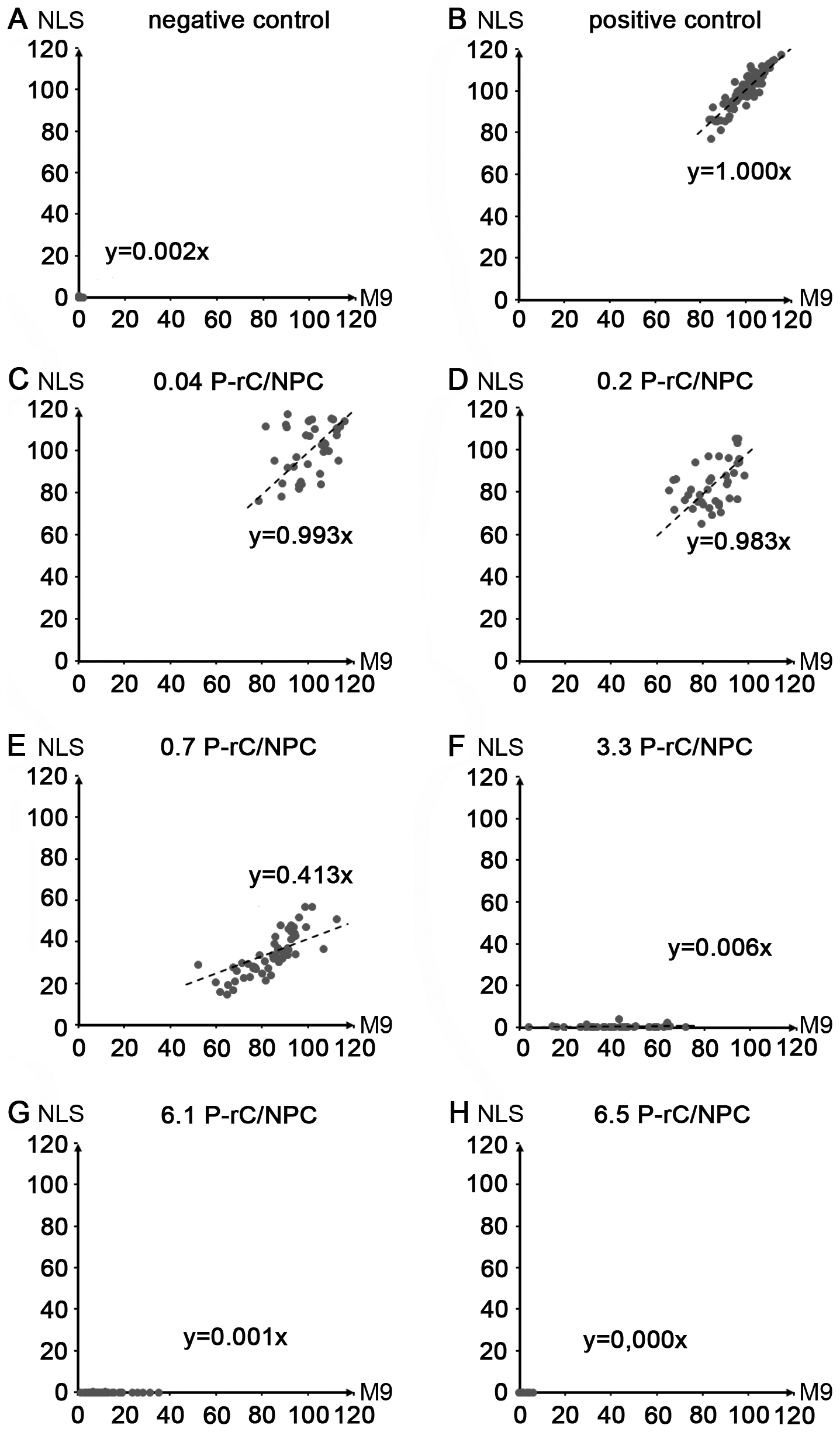 Scatter plots of the relative intranuclear concentrations of M9- and NLS-BSA in individual cells preloaded with P-rC.