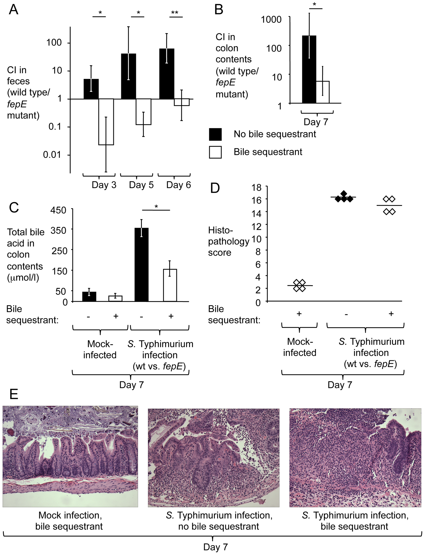 The bile sequestrant cholestyramine resin reduces the fitness advantage conferred by very long O-antigen chains in the mouse colitis model.