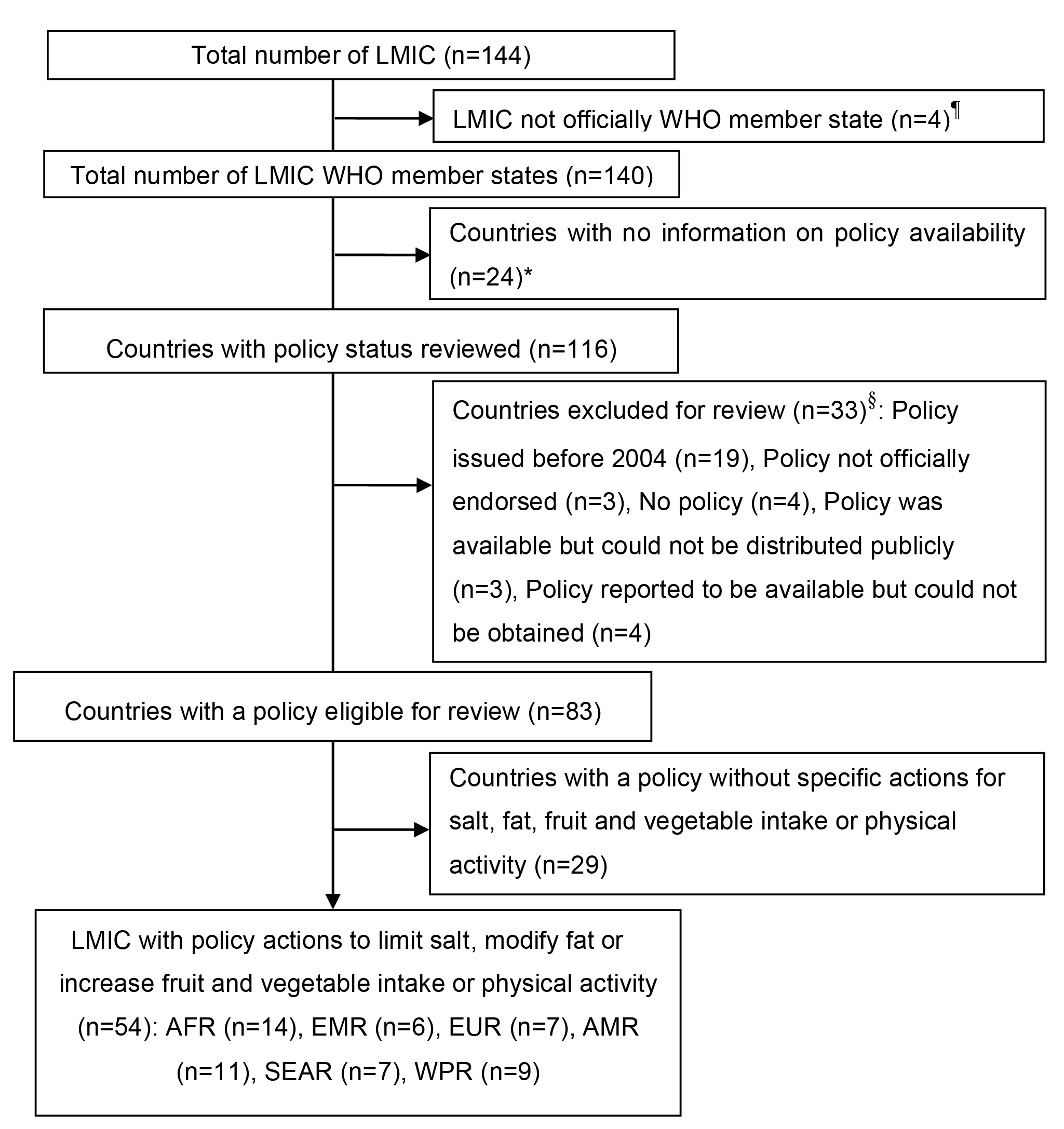 Selection process of nutrition, noncommunicable diseases, and health policies from low- and middle- income countries.