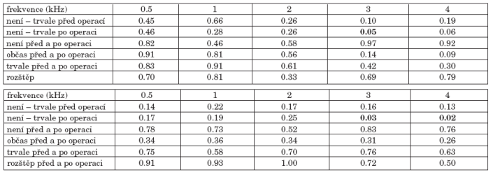 b. Statistická významnost změn kostního vedení před a po operaci nemocných podle sekrece před operací.
