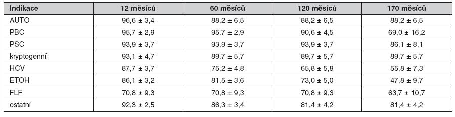 Tab. 1a. Přežívání příjemců (%) po transplantaci jater pro sedm nejčetnějších indikací