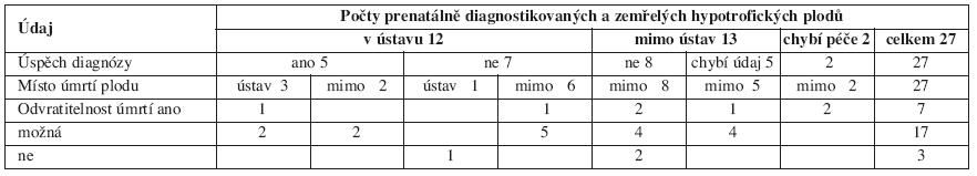 Hypotrofie plodu podle místa a úspěšnosti prenatální diagnózy, místa úmrtí a možnosti jejího odvrácení