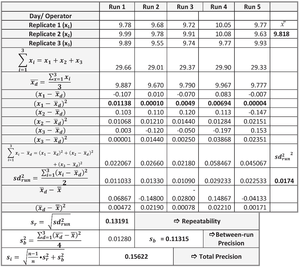 Sample Data Recording Sheet- Precision Experiment. Measurand according to EP15-A2: Molar concentration of urea in human serum [mmol/L], Olympus AU 640