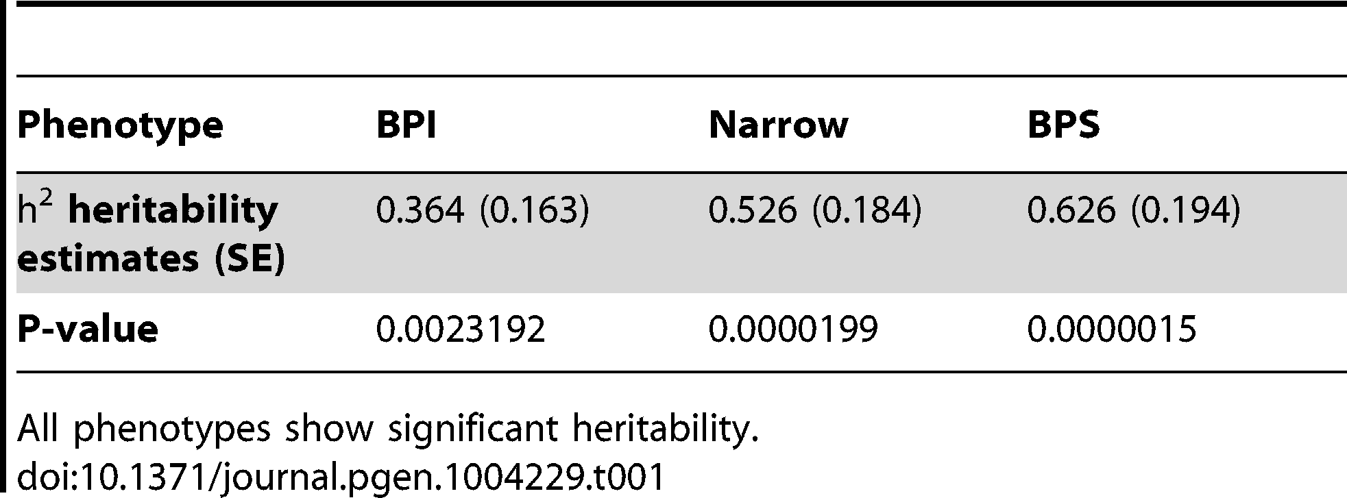 Estimates of additive heritability for the BPI, Narrow and BPS phenotype definitions.