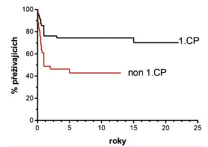 Pravděpodobnost OS pacientů s CML podle pokročilosti onemocnění