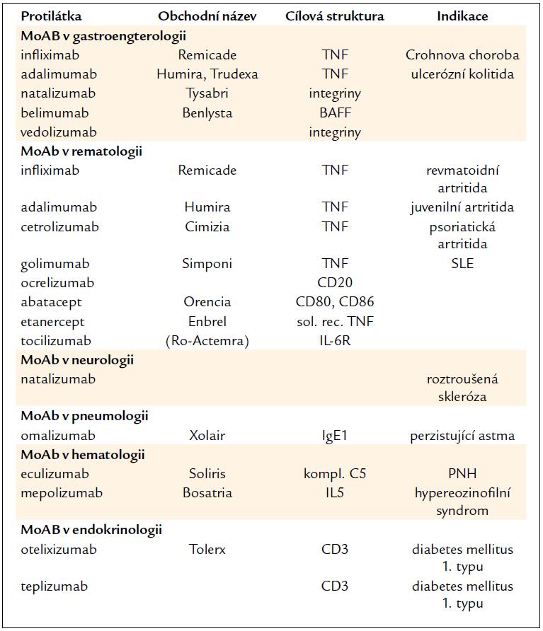 Monoklonální protilátky v léčbě neonkologických onemocnění.