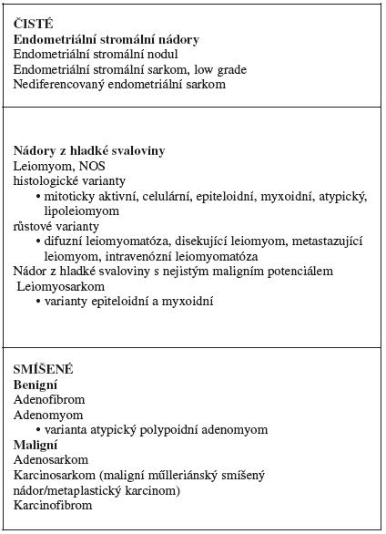 WHO klasifikace mezenchymálních a smíšených nádorů těla děložního